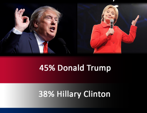 Crosswind Poll Shows Trump Leading Clinton by 7 percentage points in Texas