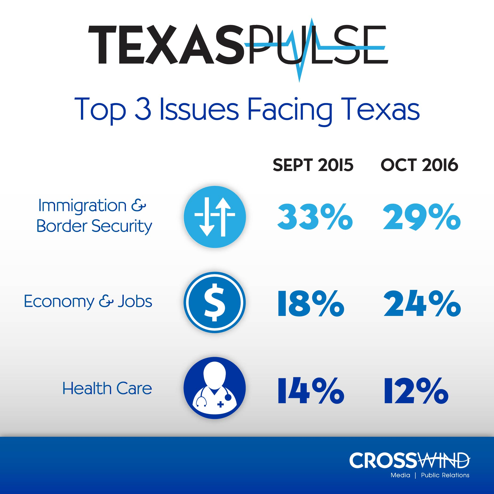 Comparison of the Sept 2015 and October 2016 Texas Pulse consumer research report conducted by Crosswind Media and Public Relations on the Top 3 issues facing Texas. Immigration, Economy, and Health Care.