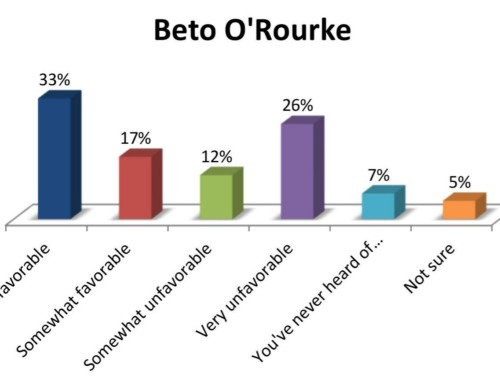 Texas poll shows Beto O'Rourke gaining ground as Ted Cruz hangs on to a slim 3% lead